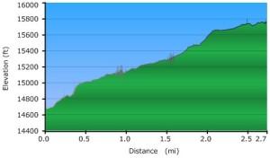 Profile, Laguna Serkhe Hike
