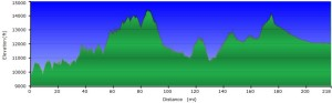 This elevation profile covers the whole trip beginning some three miles beyond the airport